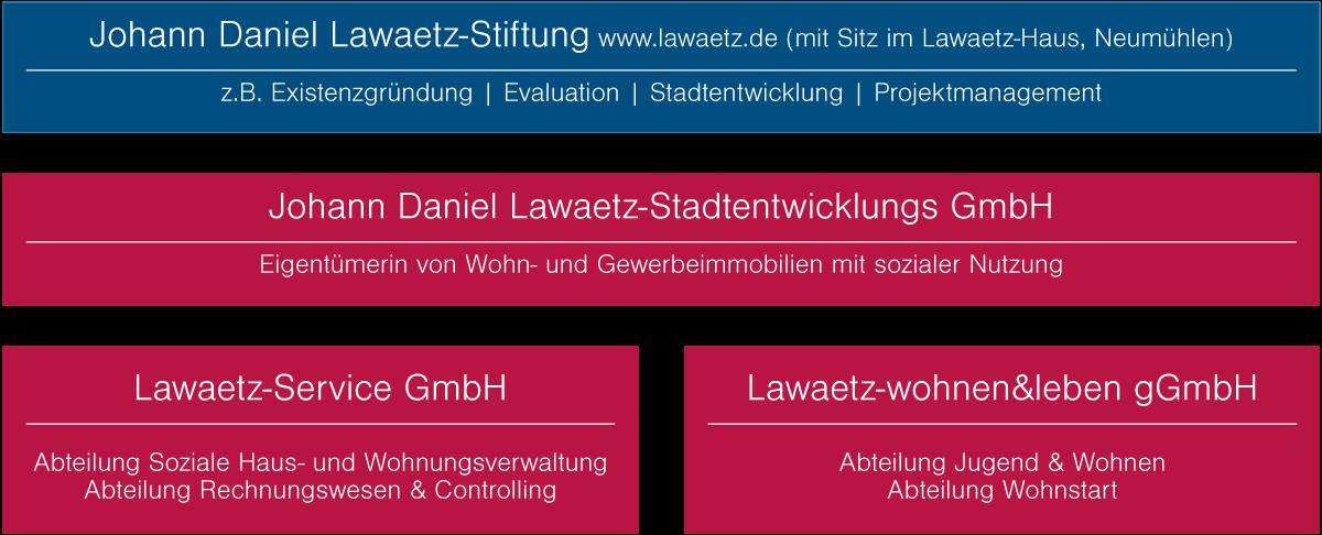 Die Lawaetz-Gruppe